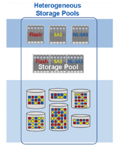 Heterogeneous Storage Pools