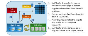FAST Cache read operation