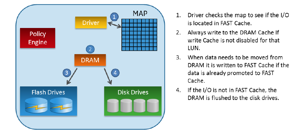 fast writes Write caches using fast, non-volatile storage are now widely used in modern  storage controllers since they enable hiding latency on writes effective  algorithms.