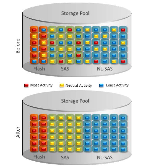 EMC VNX – FAST VP explained | Storage Freak