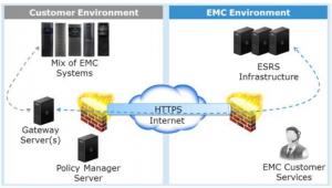 ESRS Gateway Client Configuration