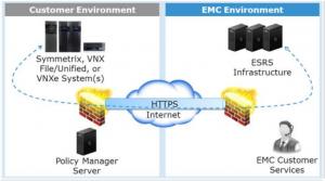 ESRS Device Client Configuration