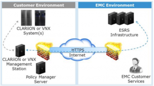 ESRS IP Client Configuration