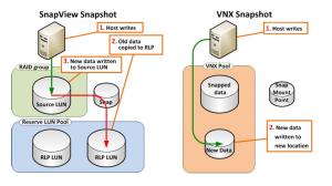 SnapView Snapshot vs VNX Snapshot - writes