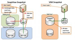 SnapView Snapshot vs VNX Snapshot - reads