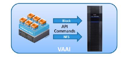 EMC VNX – Support for VMware – Storage Freak