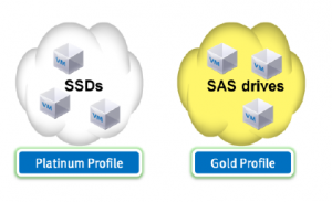 VASA and Storage Profiles