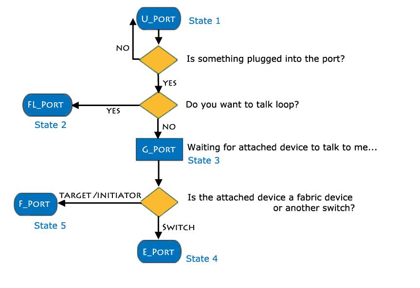 Port Types and Initialization Process – storagefreak