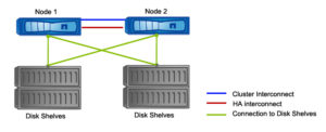 switchless 2Node Cluster