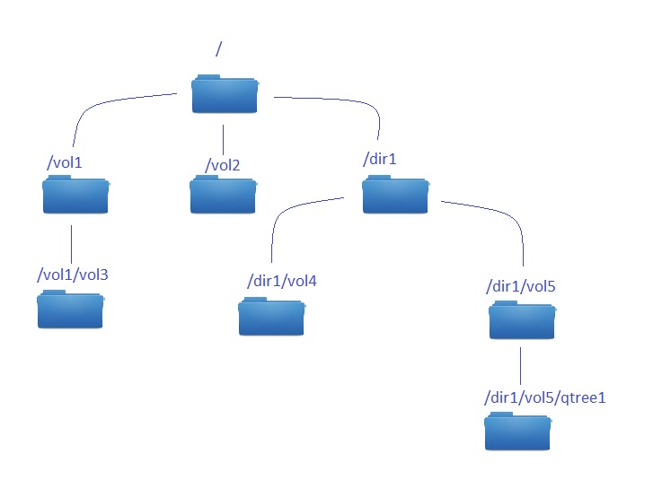 NetApp cDOT – Namespace, junction path – Storage Freak