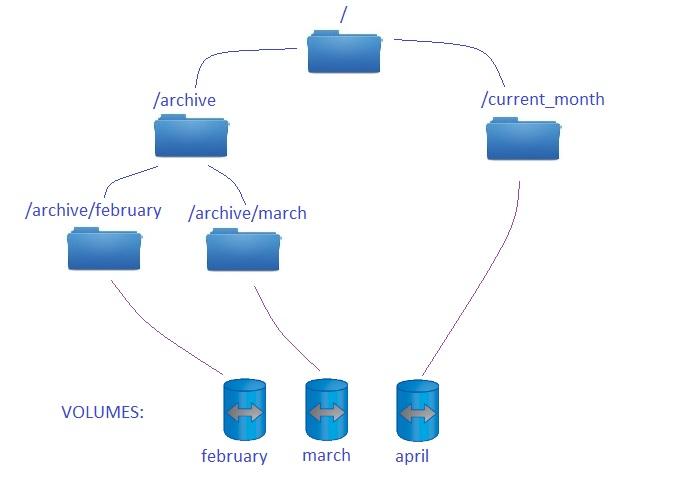 namespace – Storage Freak