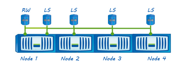 NetApp cDOT – SVM root volume protection – Storage Freak